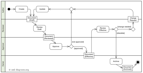 small resolution of uml tutorial how to model any process or structure in your business process flow diagram uml