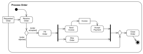 small resolution of uml tutorial activity diagram example order processing
