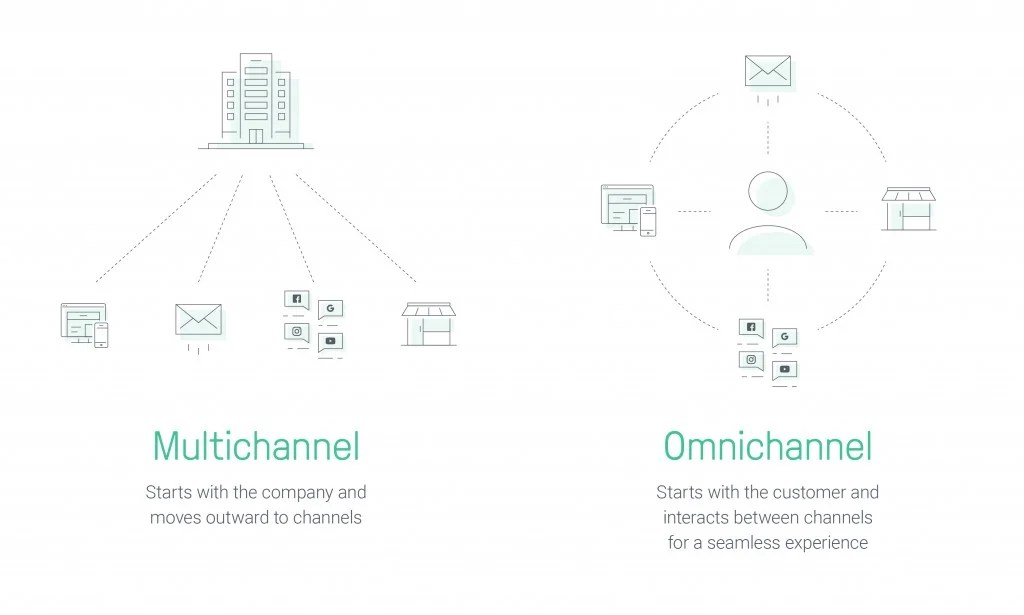 What is Omnichannel Marketing? How to Use It for Ecommerce