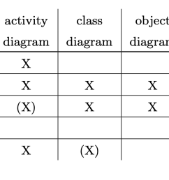 uml diagram activity table [ 1630 x 594 Pixel ]