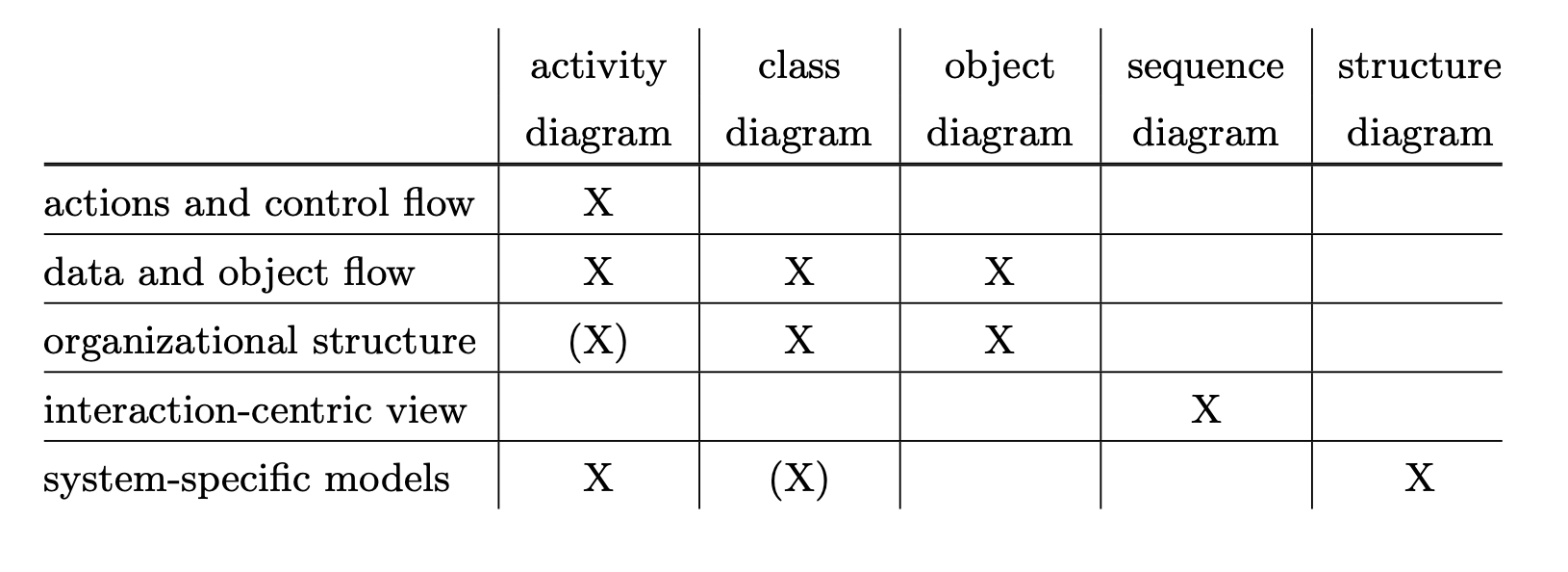 hight resolution of uml diagram activity table