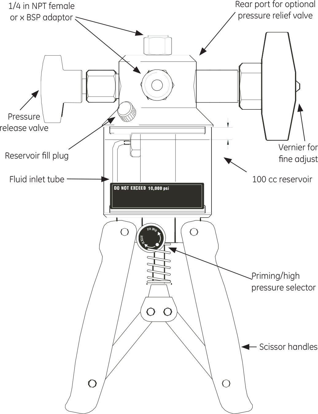 GE Druck PV212-104S-H-2-22-SG Hydraulic Test Kit 10,000