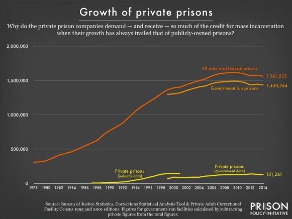 "A line graph displays three trend lines with an x-axis ranging from 1978 to 2014 in two year increments and a y-axis ranging from 0 to 2,000,000 in increments of 500,000. One line marked ""Private prisons"" shows very slow increase over time, ending at its highest point at 131,261. A line labeled ""government run prisons"" gradually increases and ends at the high number 1,430,264. The final line, labeled ""all state and federal prisons"" is the highest of all the lines and ends above the other two at 1,561,525."