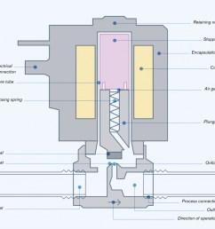 how a solenoid valve works [ 1024 x 923 Pixel ]