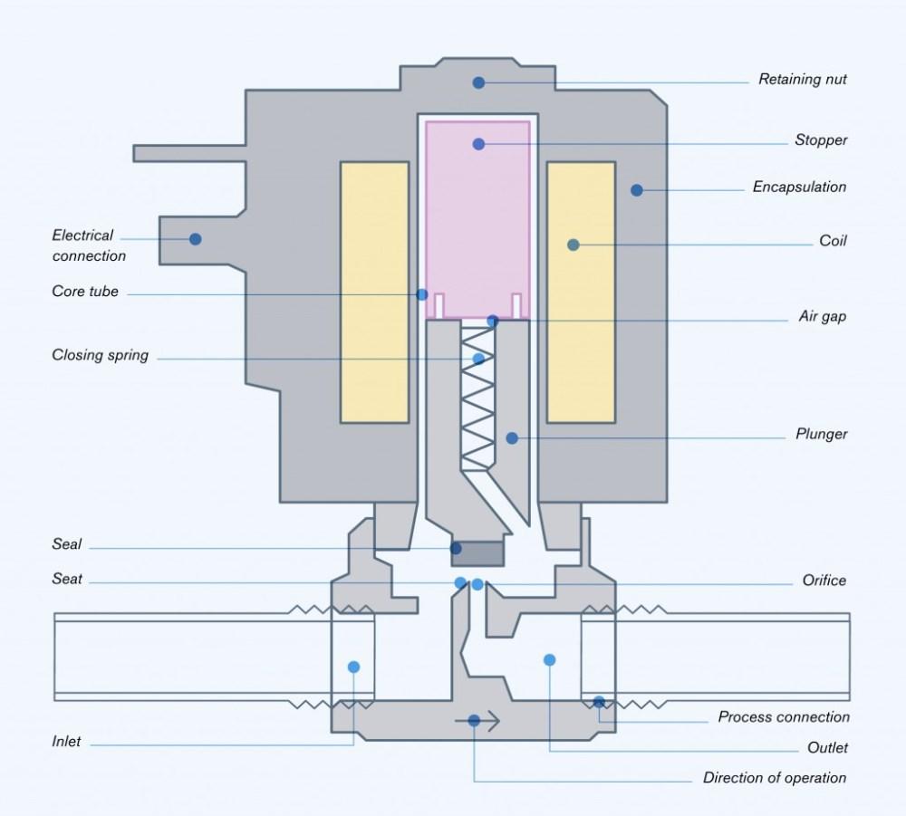 medium resolution of how a solenoid valve works