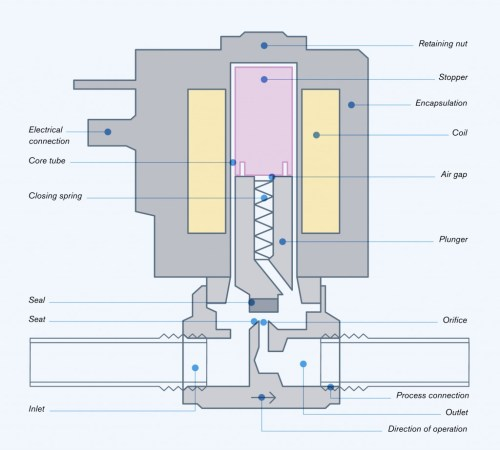 small resolution of how a solenoid valve works