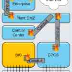 The international security standard IEC 62443-3-3 requires a compartmentalisation of production networks.