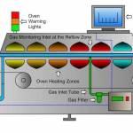 solder feflow oven