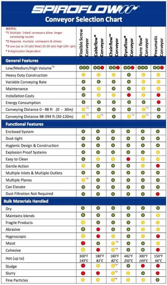 Conveyor Selection Chart