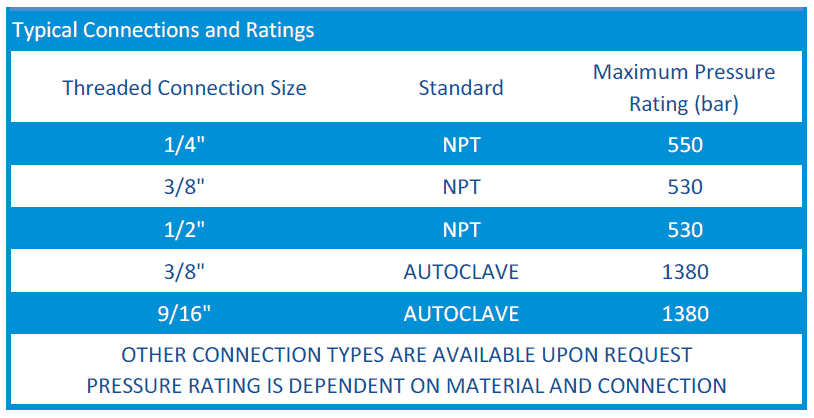 Typical connections and Ratings