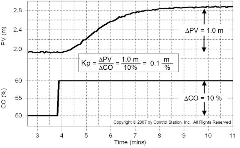 Tuning PID Controllers: Process Gain