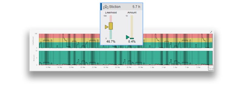 L'autocollant (ou friction collante) est l'une des mesures pouvant être visualisées sur le tableau de bord de l'indicateur de performance clé.