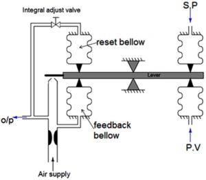 A Brief History & Future Of Process Instrumentation