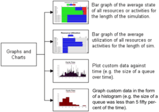 Output detail report graphs