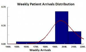 Pattern for weekly arrivals during process simulation.