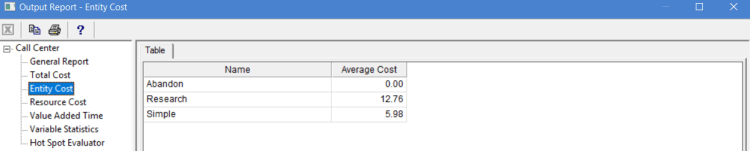 Entity cost in output report of ProcessModel