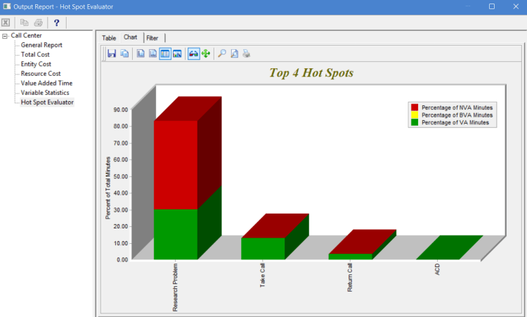 Hot spot evaluator chart in output report of ProcessModel