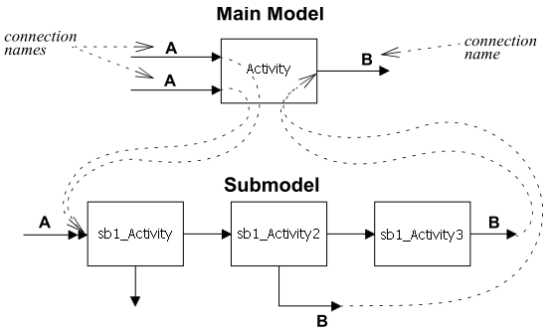 How connection naming works in a model with submodels