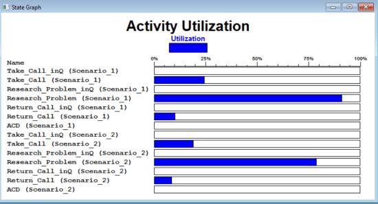 Output detail report of ProcessModel - Activity Utilization Graph
