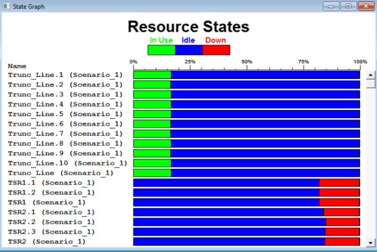 Output detail report of ProcessModel - Resource States