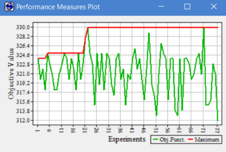 Performance measures plot in simrunner