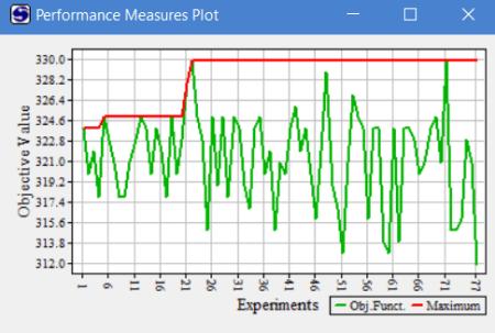 Performance measures plot in simrunner