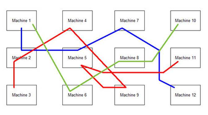 Process simulation of job shop flow.
