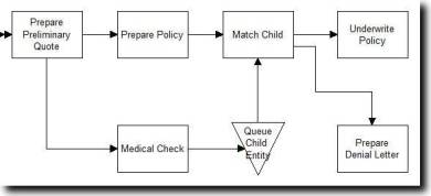 Process simulation of life insurance underwriting.