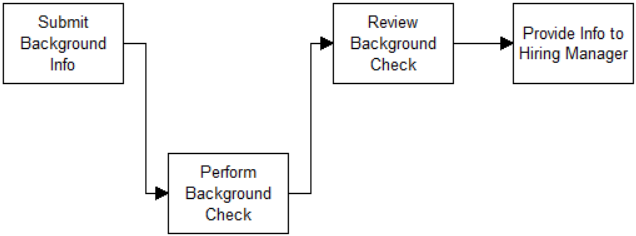 what is a process help diagram