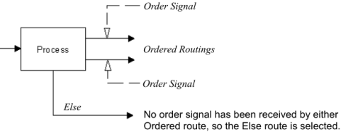 Else Routing with a Group of Ordered Routings