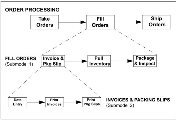 Hierarchical Modeling