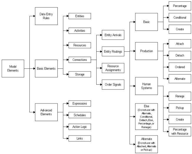 Model Elements chart