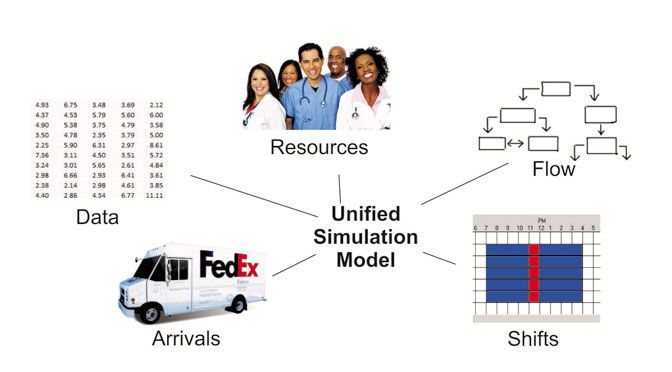 business process simulation and improvement simulation Business process simulation plays an important role in the continuous  improvement approach to business process management (bpm) by running  business.