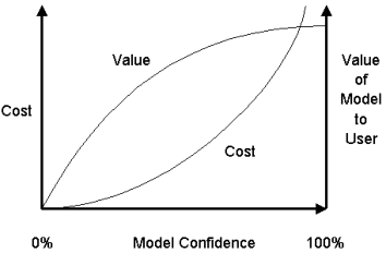 Validate and Verify the Model