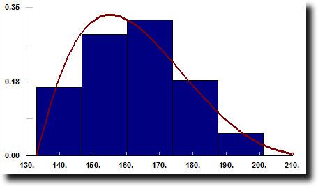 Arrival quantity distribution for ED Process Simulation