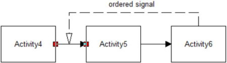 Ordered routing in process improvement