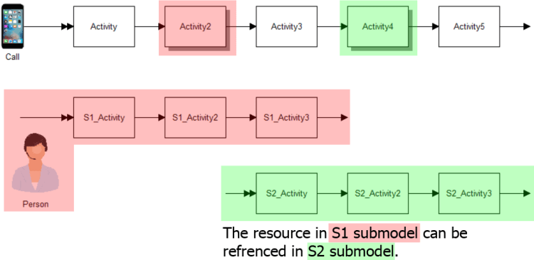 Submodel Data Visibility