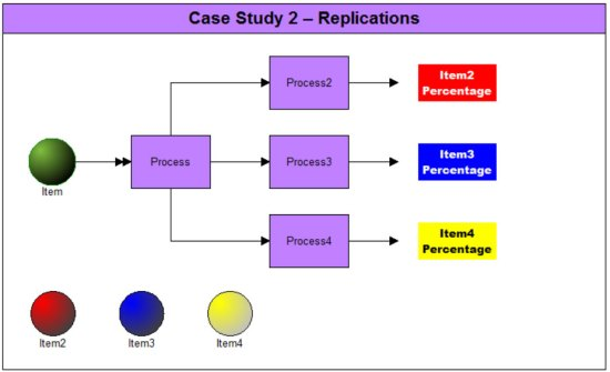 Case Study 2 Replications Model