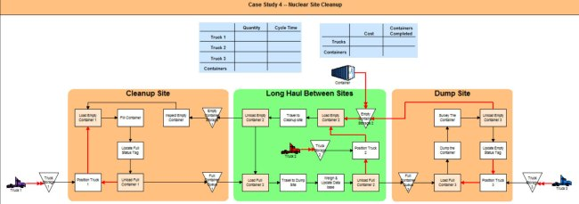 Case Study 4 Nuclear Site Cleanup Model
