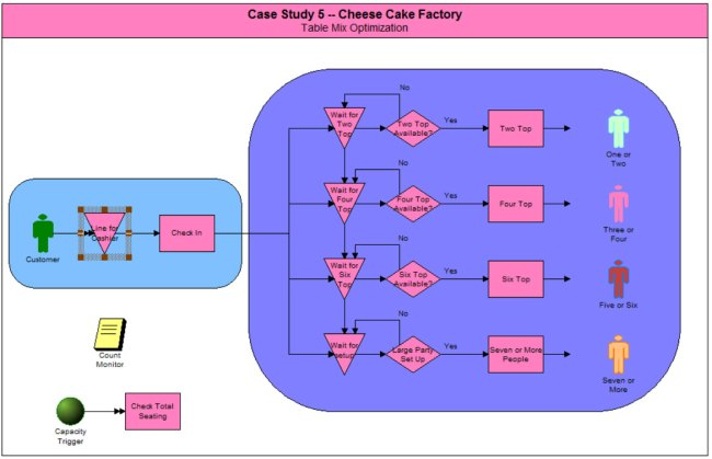 Case Study 5 Cheesecake factory model