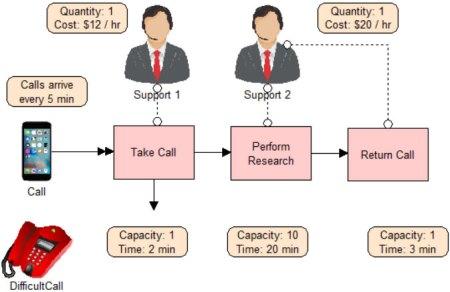 Process Improvement Example 1