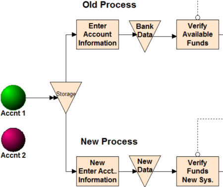 Conditional Parallel Processing Example