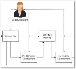 Resource Pattern