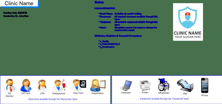 Default ProcessModel Template