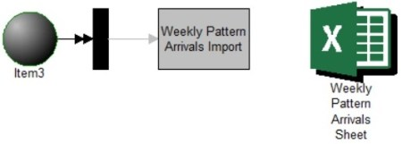 Create weekly pattern arrivals