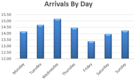 Daily Pattern Arrivals Healthcare arrivals by day graph