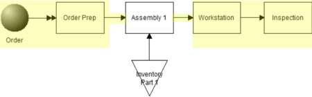 building the assemble process in Variable Assembly