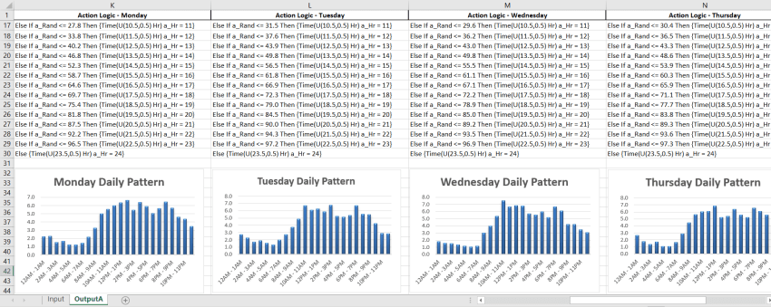 hourly graphs from Daily Pattern Arrivals Healthcare