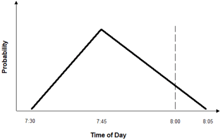 triangular distribution graph in Early, on time, or late