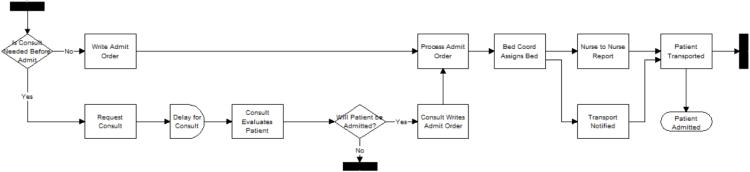 Patient Admit model image